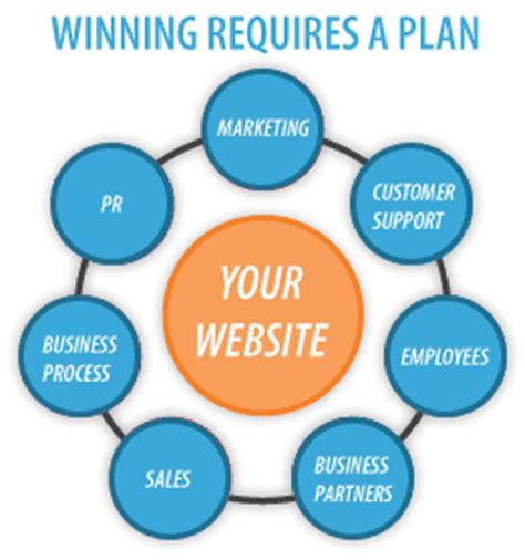 Best Business Plan Software 2019 Reviews of the Most